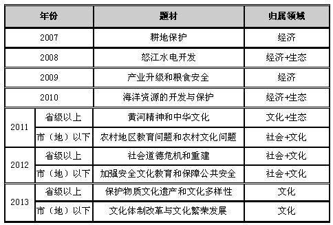 2013施工员考试试题_2014年国家公务员考试申论总复习(4):历年考试申论真题特点分 ...